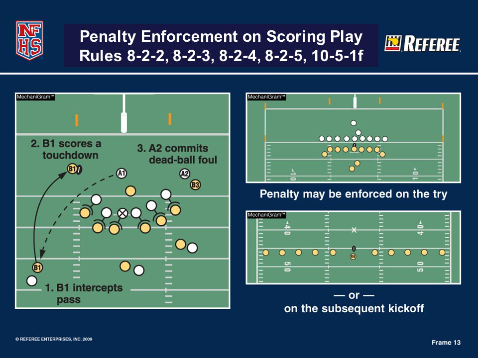 Penalty Enforcement on Scoring Play Rules 8-2-2, 8-2-3, 8-2-4, 8-2-5, 10-5-1f