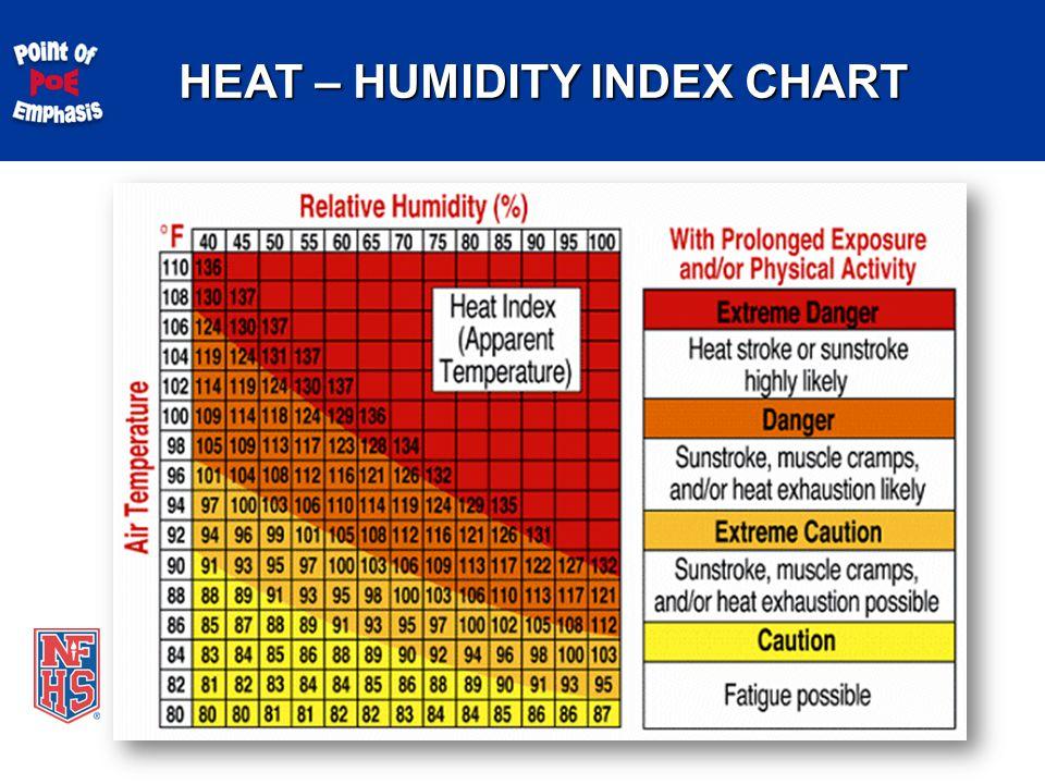 HEAT – HUMIDITY INDEX CHART