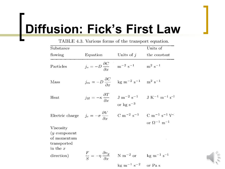 Diffusion: Ficks First Law If solute concentration is uniform, no net flow If solute concentration is different, net flow occurs D: Diffusion constant (m 2 s -1 )