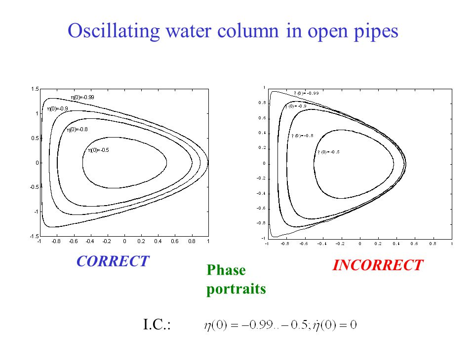 Oscillating water column in open pipes I.C.: Phase portraits CORRECT INCORRECT