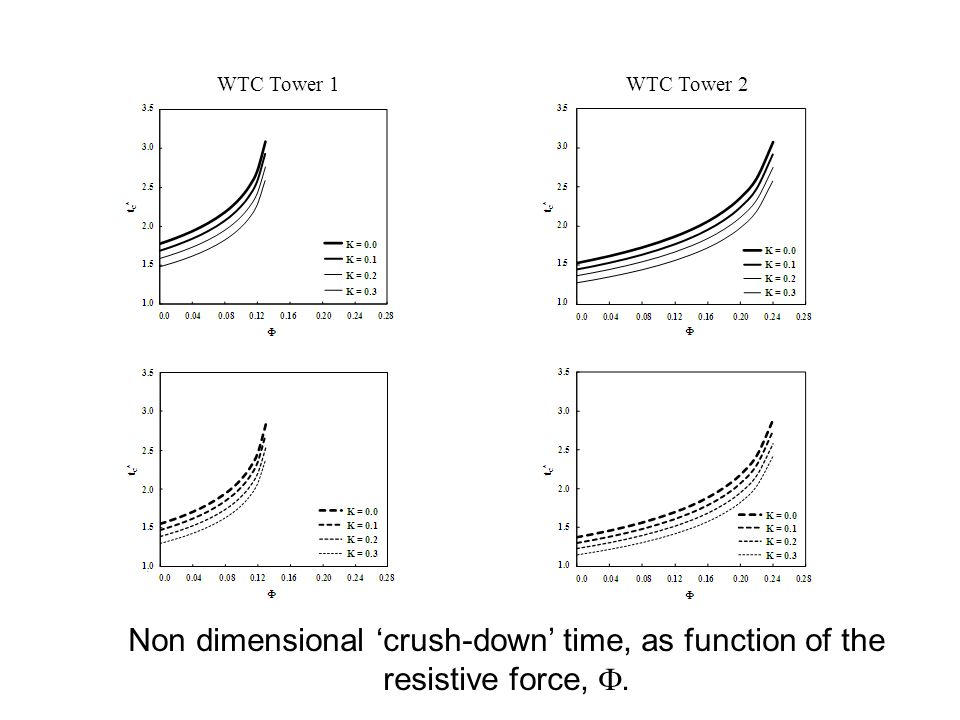 WTC Tower 1WTC Tower 2 Non dimensional crush-down time, as function of the resistive force,.