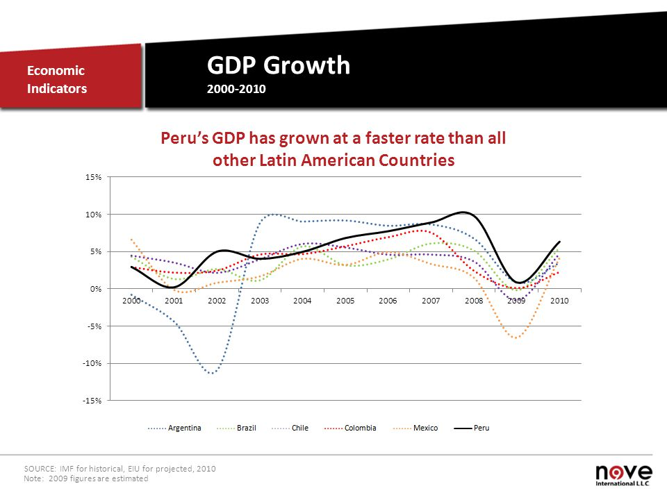 GDP Growth 2000-2010 Economic Indicators SOURCE: IMF for historical, EIU for projected, 2010 Note: 2009 figures are estimated Perus GDP has grown at a faster rate than all other Latin American Countries
