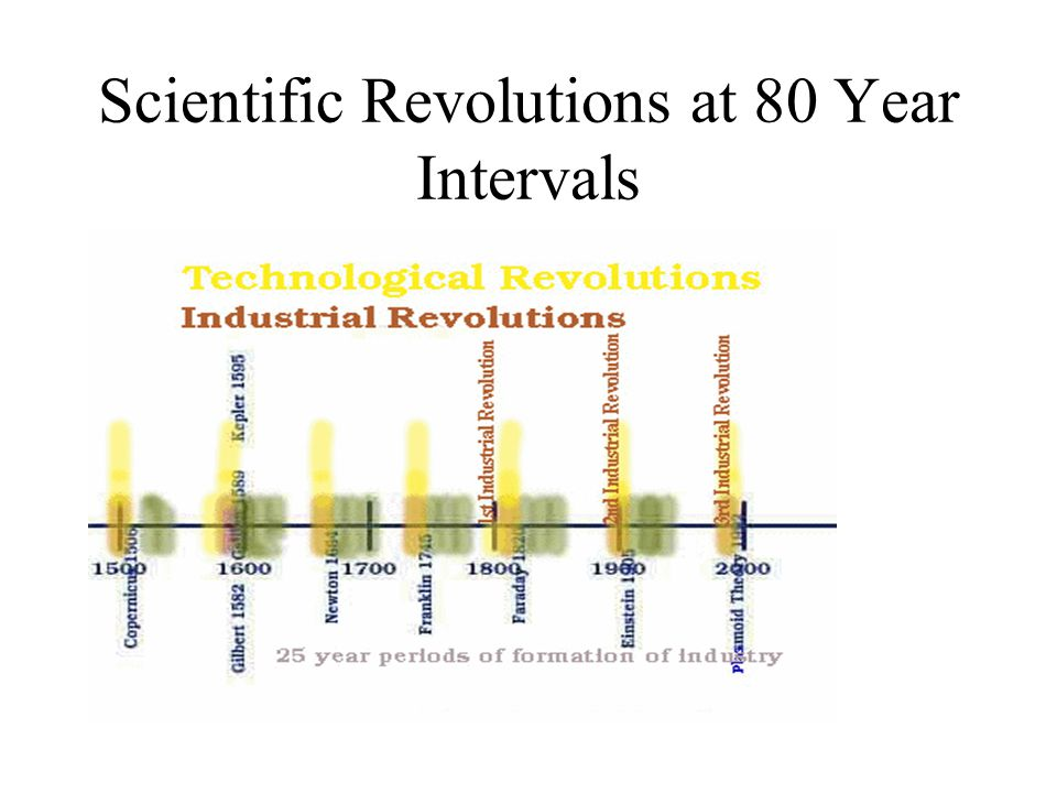 Scientific Revolutions at 80 Year Intervals