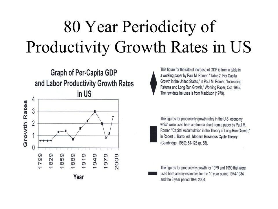 80 Year Periodicity of Productivity Growth Rates in US