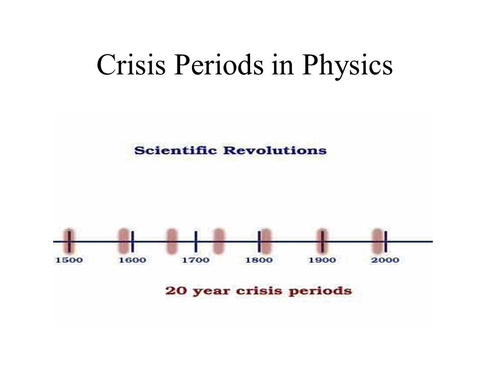 Crisis Periods in Physics