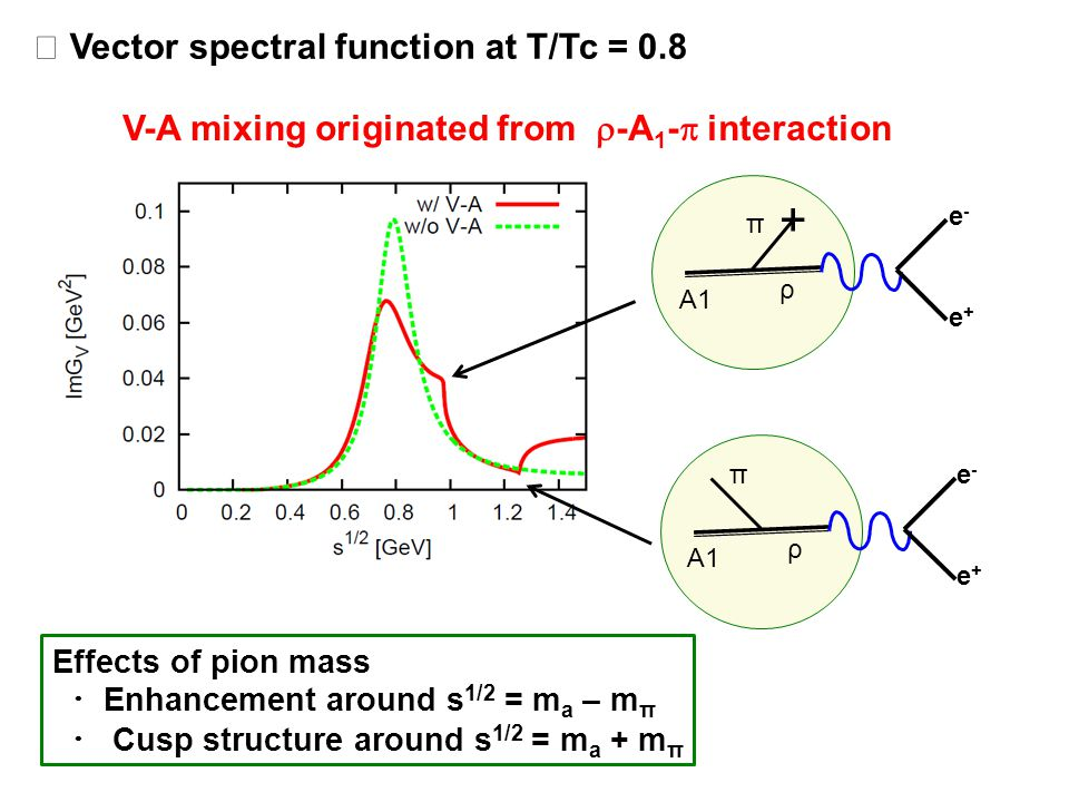 Vector spectral function at T/Tc = 0.8 e-e- e+e+ A1 π + ρ e-e- e+e+ π ρ Effects of pion mass Enhancement around s 1/2 = m a – m π Cusp structure around s 1/2 = m a + m π V-A mixing originated from -A 1 - interaction