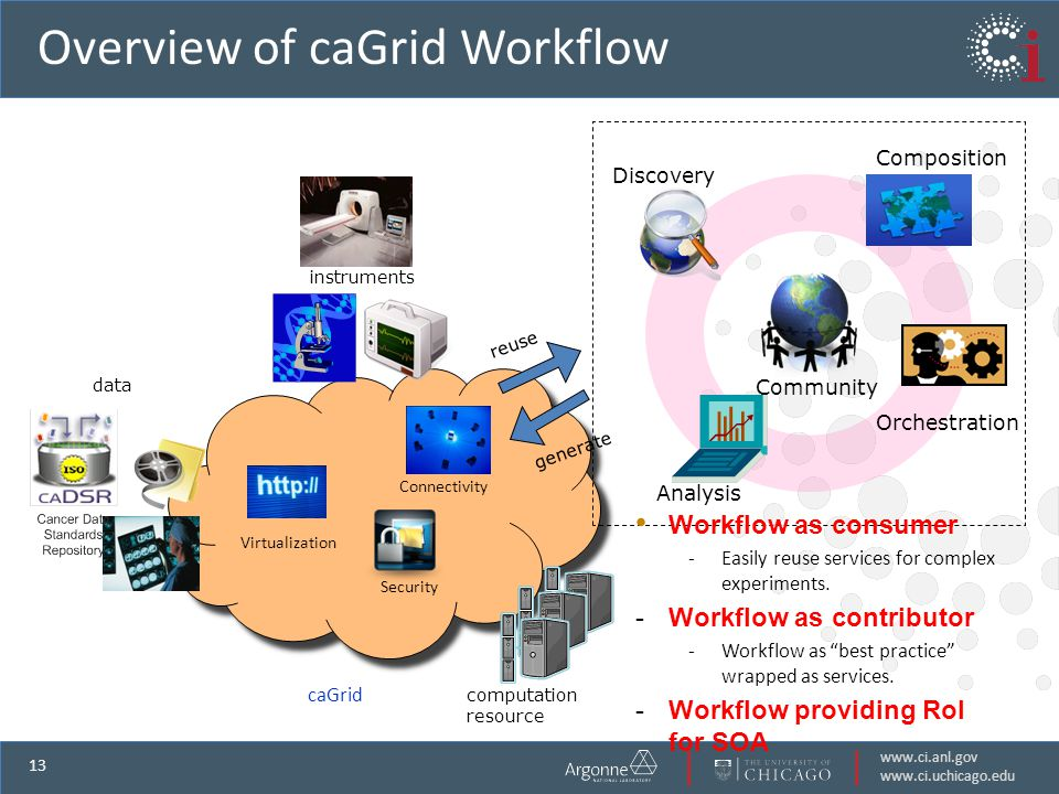 www.ci.anl.gov www.ci.uchicago.edu 13 caGrid data instruments computation resource Virtualization Security Connectivity Overview of caGrid Workflow Discovery Composition Orchestration Analysis Community reuse generate Workflow as consumer -Easily reuse services for complex experiments.
