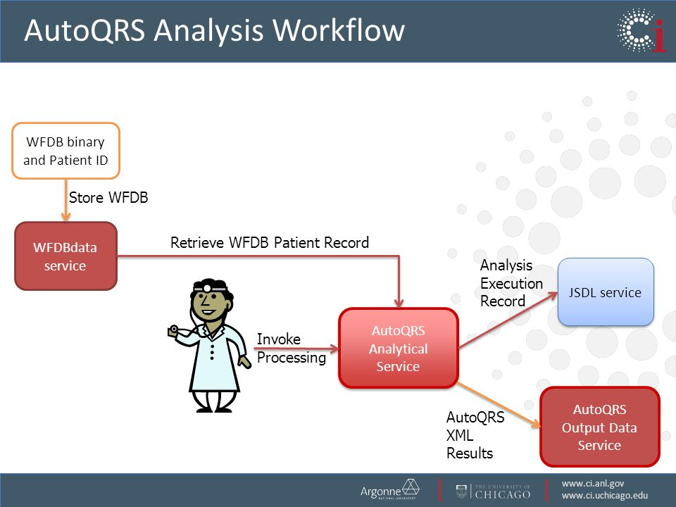 www.ci.anl.gov www.ci.uchicago.edu AutoQRS Analysis Workflow WFDB binary and Patient ID WFDBdata service AutoQRS Output Data Service AutoQRS Analytical Service Retrieve WFDB Patient Record JSDL service Invoke Processing Analysis Execution Record AutoQRS XML Results Store WFDB