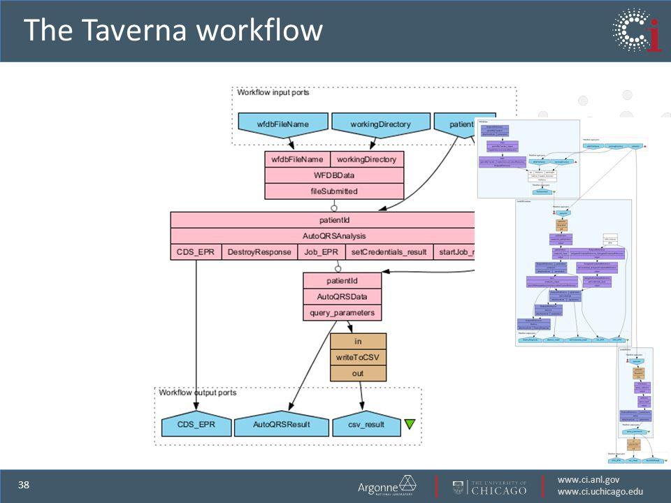 www.ci.anl.gov www.ci.uchicago.edu 38 The Taverna workflow