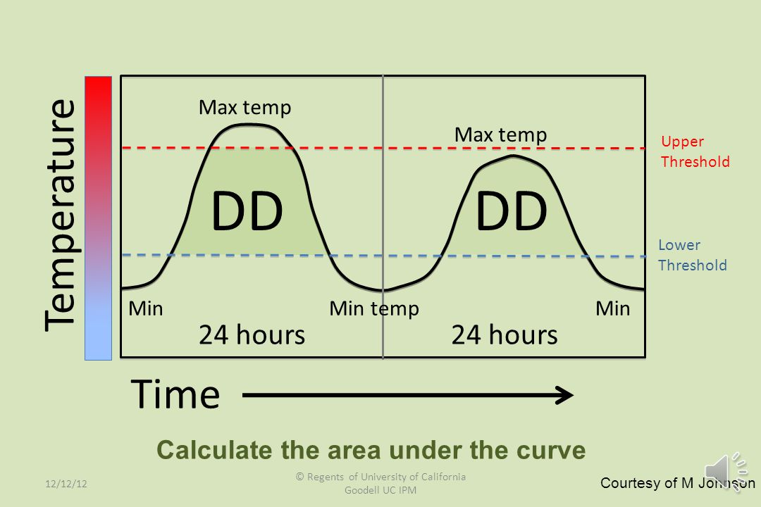 Time Temperature 24 hours Max temp Min Min temp Lower Threshold DD Calculate the area under the curve 12/12/12 © Regents of University of California G