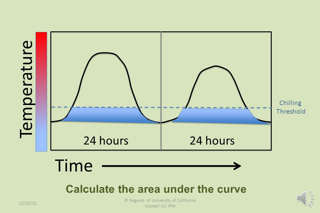 Time Temperature 24 hours Max temp Min Min temp Lower Threshold DD Upper Threshold Calculate the area under the curve 12/12/12 © Regents of University