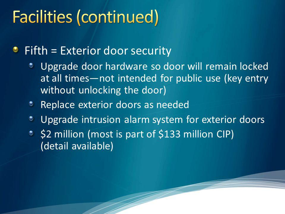 Fifth = Exterior door security Upgrade door hardware so door will remain locked at all timesnot intended for public use (key entry without unlocking the door) Replace exterior doors as needed Upgrade intrusion alarm system for exterior doors $2 million (most is part of $133 million CIP) (detail available)