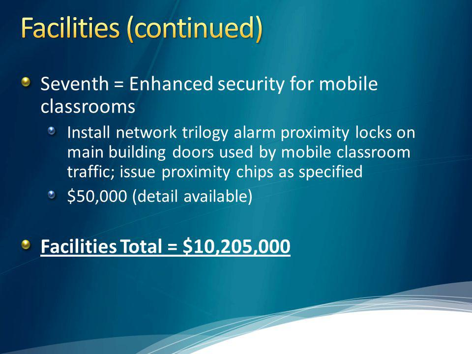 Seventh = Enhanced security for mobile classrooms Install network trilogy alarm proximity locks on main building doors used by mobile classroom traffic; issue proximity chips as specified $50,000 (detail available) Facilities Total = $10,205,000