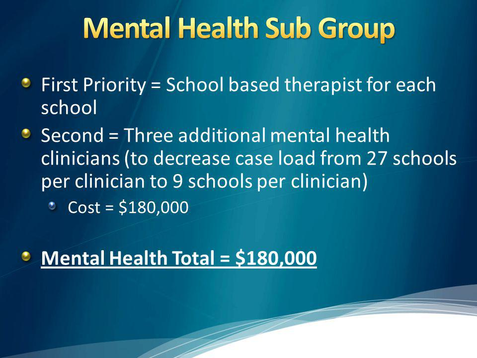 First Priority = School based therapist for each school Second = Three additional mental health clinicians (to decrease case load from 27 schools per clinician to 9 schools per clinician) Cost = $180,000 Mental Health Total = $180,000