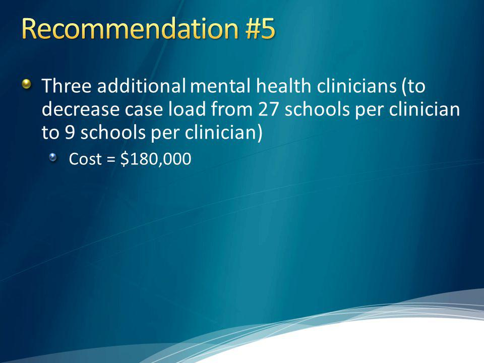 Three additional mental health clinicians (to decrease case load from 27 schools per clinician to 9 schools per clinician) Cost = $180,000