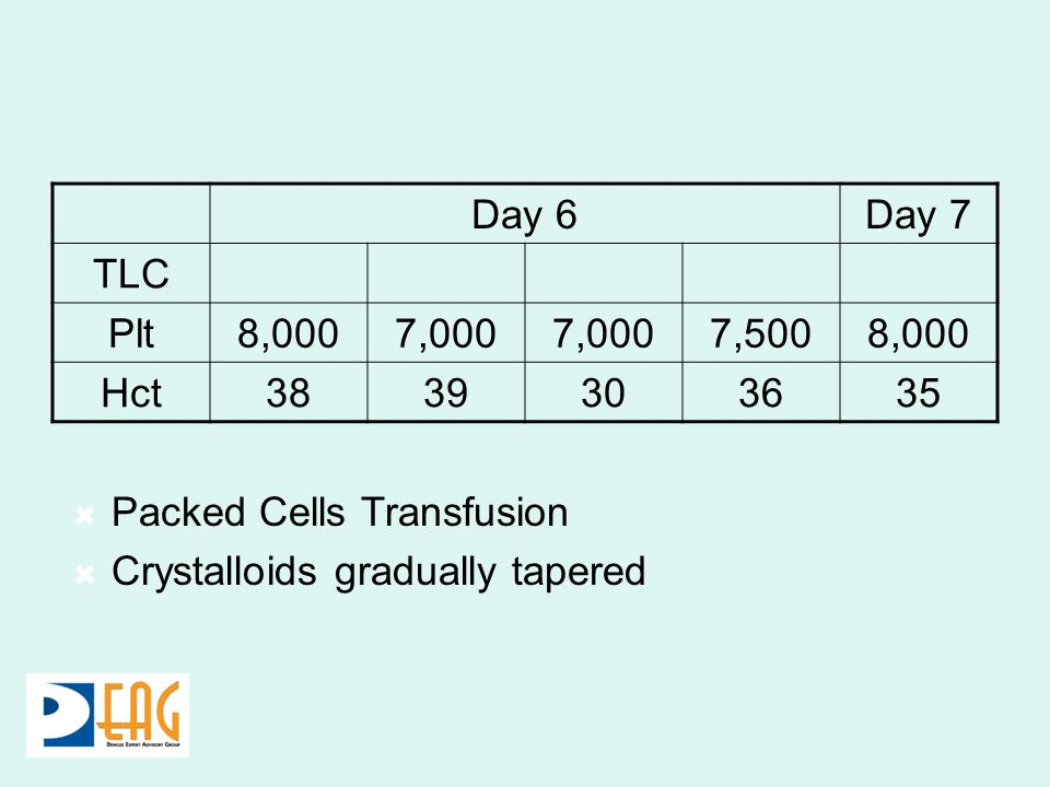 Day 6Day 7 TLC Plt8,0007,000 7,5008,000 Hct3839303635 Packed Cells Transfusion Crystalloids gradually tapered