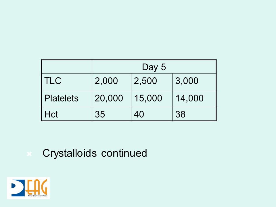 Day 5 TLC2,0002,5003,000 Platelets20,00015,00014,000 Hct354038 Crystalloids continued