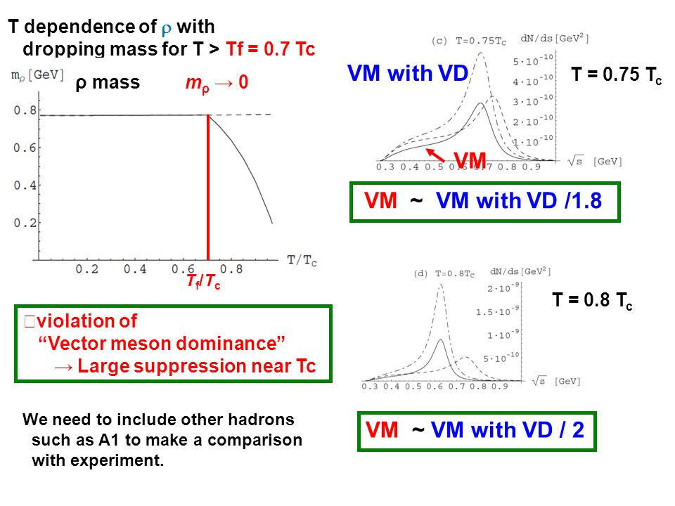 T dependence of with dropping mass for T > Tf = 0.7 Tc Tf/TcTf/Tc ρ massm ρ 0 VM VM with VD T = 0.75 T c VM ~ VM with VD /1.8 VM ~ VM with VD / 2 T = 0.8 T c violation of Vector meson dominance Large suppression near Tc We need to include other hadrons such as A1 to make a comparison with experiment.
