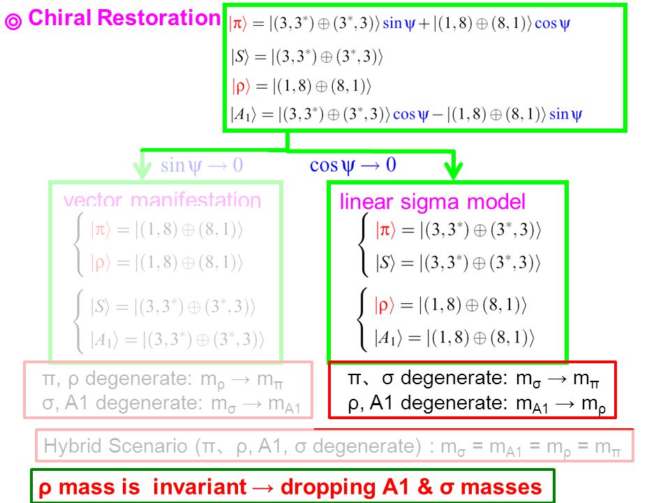 Hybrid Scenario (π ρ, A1, σ degenerate) : m σ = m A1 = m ρ = m π Chiral Restoration linear sigma model vector manifestation π σ degenerate: m σ m π ρ,