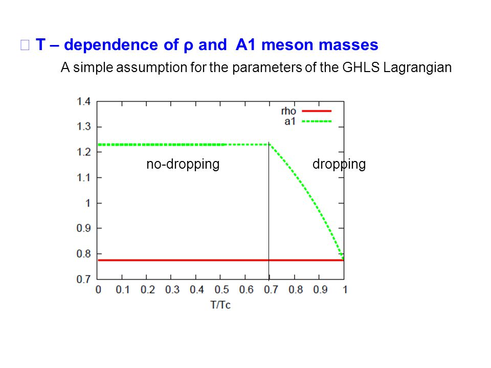 T – dependence of ρ and A1 meson masses A simple assumption for the parameters of the GHLS Lagrangian no-droppingdropping