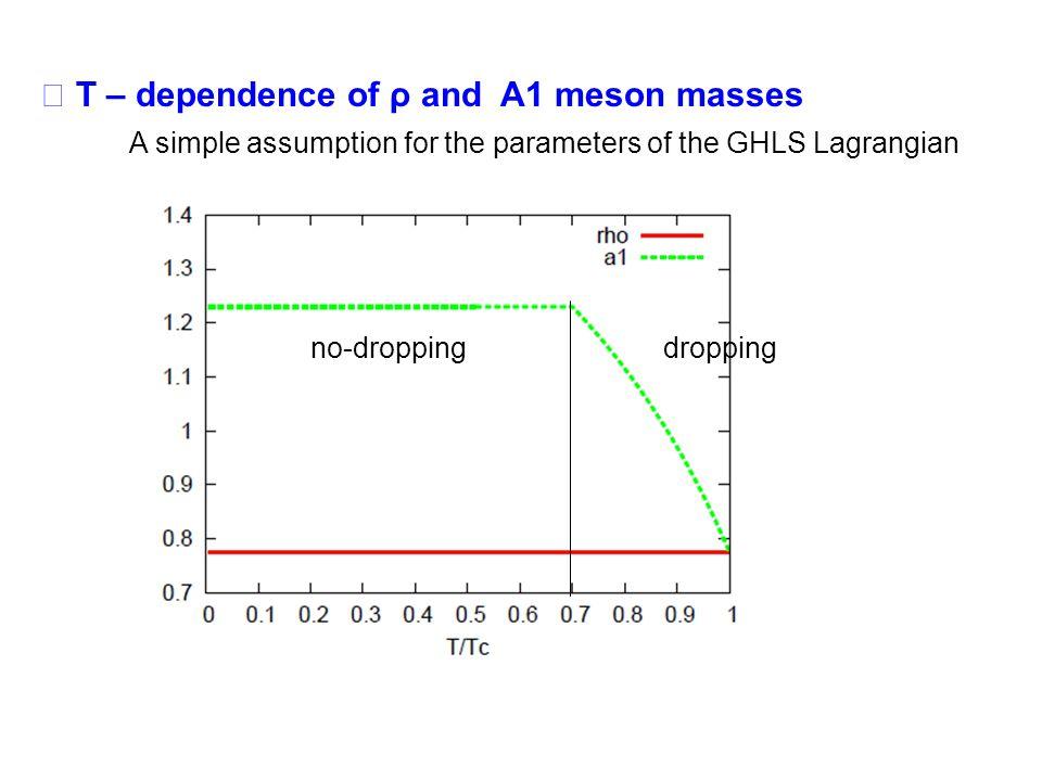 Vector spectral function at T/Tc = 0.8 e-e- e+e+ A1 π + ρ e-e- e+e+ π ρ Effects of pion mass Enhancement around s 1/2 = m a – m π Cusp structure around s 1/2 = m a + m π