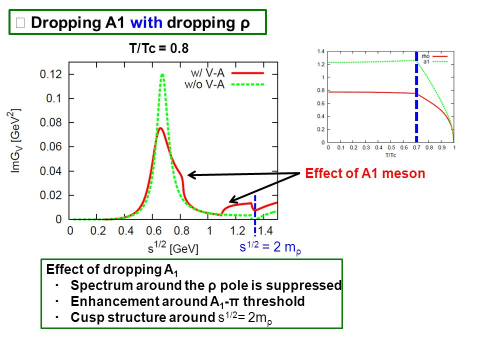 Dropping A1 with dropping ρ T/Tc = 0.8 Effect of A1 meson s 1/2 = 2 m ρ Effect of dropping A 1 Spectrum around the ρ pole is suppressed Enhancement around A 1 -π threshold Cusp structure around s 1/2 = 2m ρ