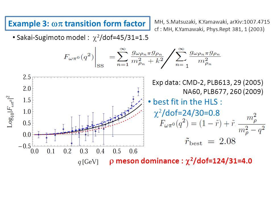 Example 4: Proton EM form factor M.H.