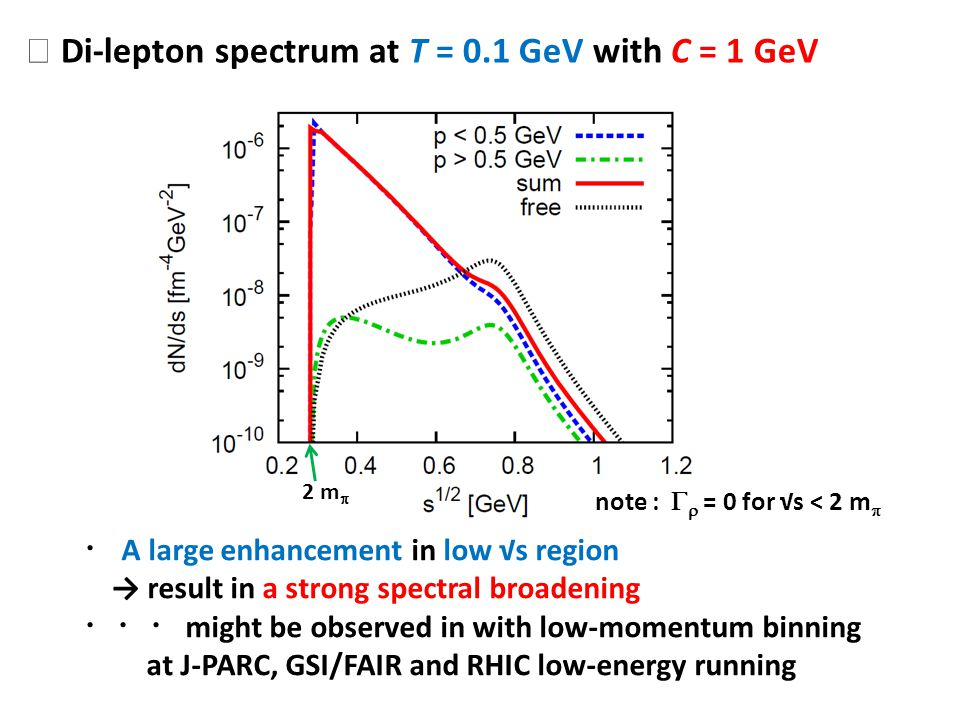 Di-lepton spectrum at T = 0.1 GeV with C = 1 GeV 2 m A large enhancement in low s region result in a strong spectral broadening might be observed in w