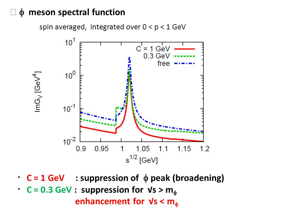 meson spectral function spin averaged, integrated over 0 < p < 1 GeV C = 1 GeV : suppression of peak (broadening) C = 0.3 GeV : suppression for s > m