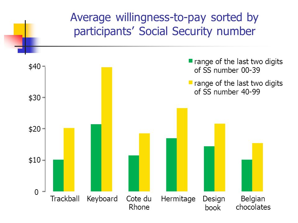 Average willingness-to-pay sorted by participants Social Security number 0 $10 $20 $30 $40 TrackballKeyboardCote du Rhone HermitageDesign book Belgian chocolates range of the last two digits of SS number 00-39 range of the last two digits of SS number 40-99