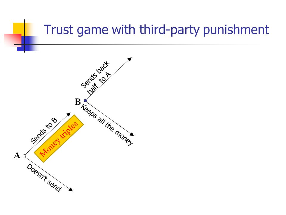 Trust game with third-party punishment A B Sends to B Sends back half to A Money triples C chooses punishment for defection C chooses punishment for cooperation Doesnt send Keeps all the money