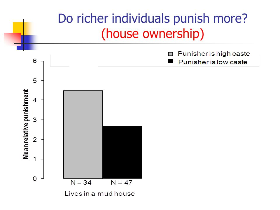 Do richer individuals punish more (house ownership)