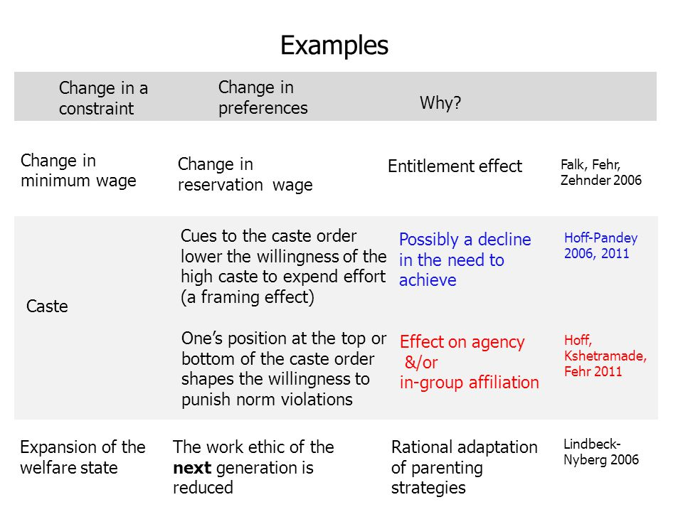 Change in minimum wage Change in reservation wage Entitlement effect Falk, Fehr, Zehnder 2006 Change in preferences Expansion of the welfare state The work ethic of the next generation is reduced Rational adaptation of parenting strategies Lindbeck- Nyberg 2006 Change in a constraint Caste Cues to the caste order lower the willingness of the high caste to expend effort (a framing effect) Possibly a decline in the need to achieve Hoff-Pandey 2006, 2011 Why.