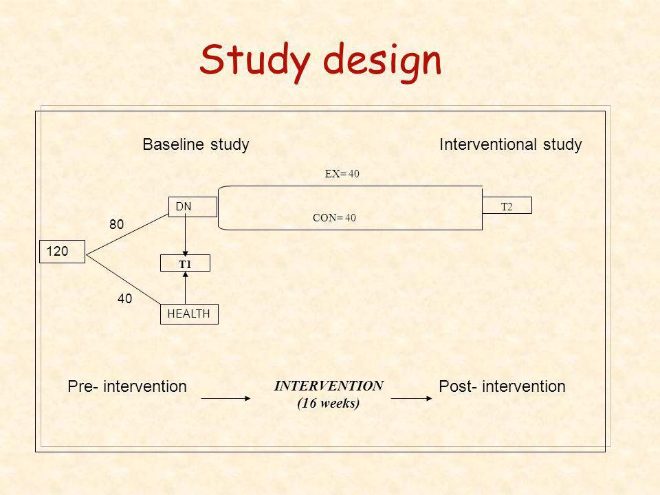 Study design Baseline studyInterventional study HEALTH DN 80 40 EX= 40 CON= 40 T1 T2 Pre- interventionPost- intervention INTERVENTION (16 weeks) 120