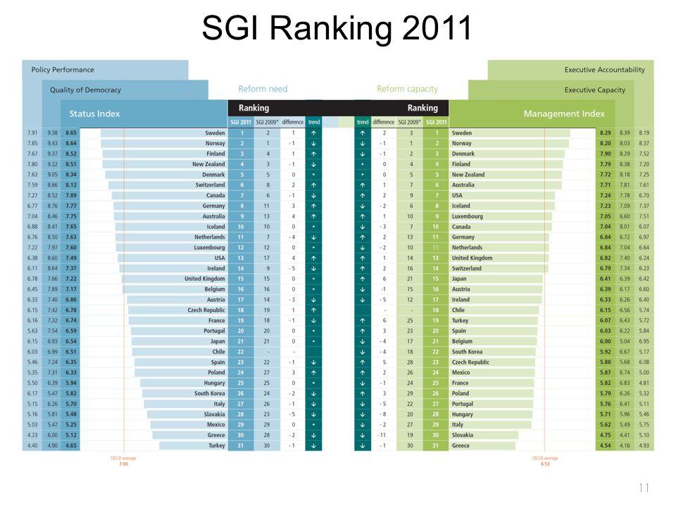 11 SGI Ranking 2011