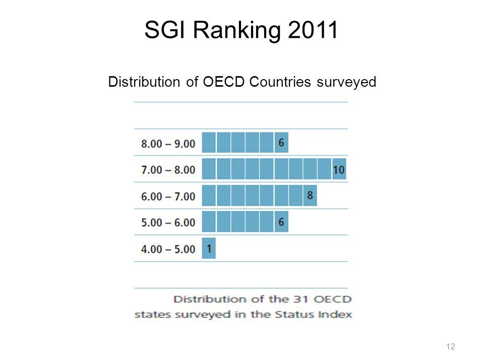 SGI Ranking 2011 Distribution of OECD Countries surveyed 12