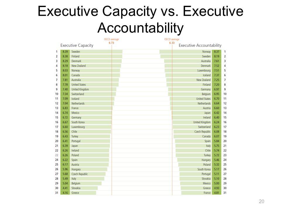 20 Executive Capacity vs. Executive Accountability