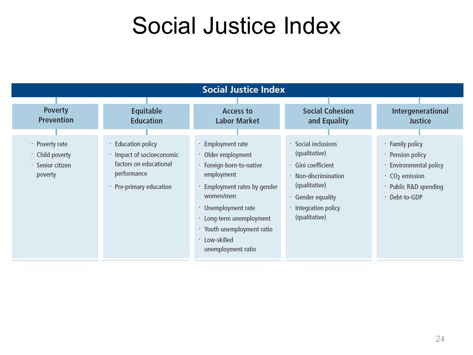24 Social Justice Index