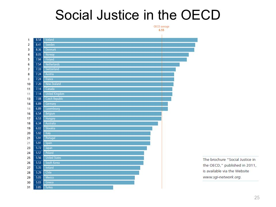 Social Justice in the OECD 25