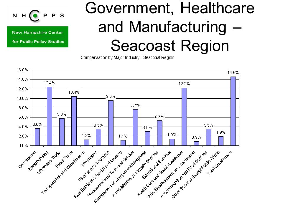 Government, Healthcare and Manufacturing – Seacoast Region