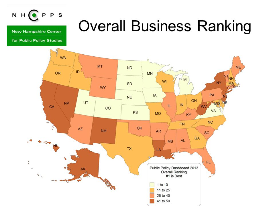Overall Business Ranking