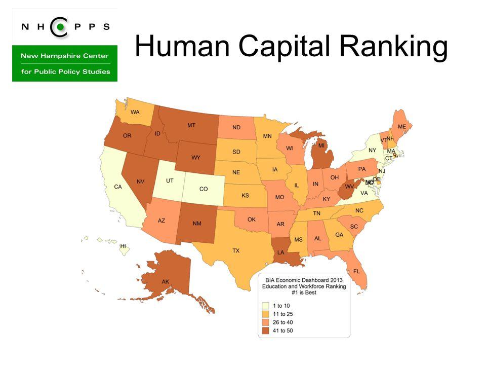 Human Capital Ranking