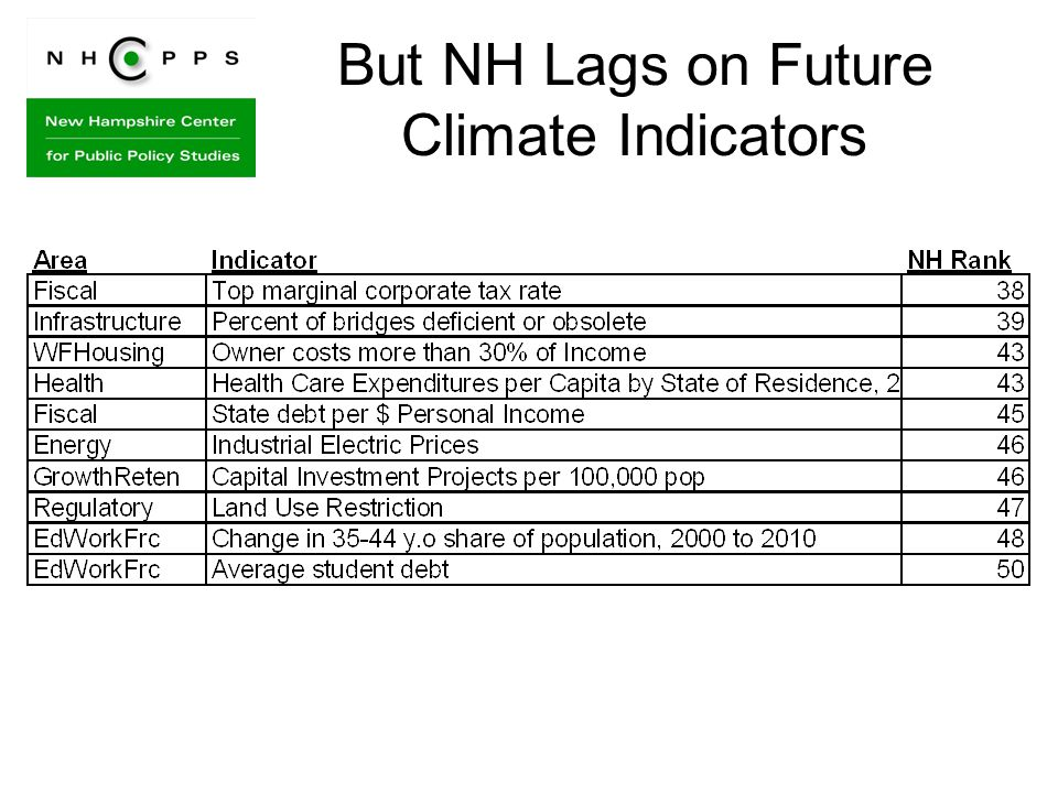 But NH Lags on Future Climate Indicators