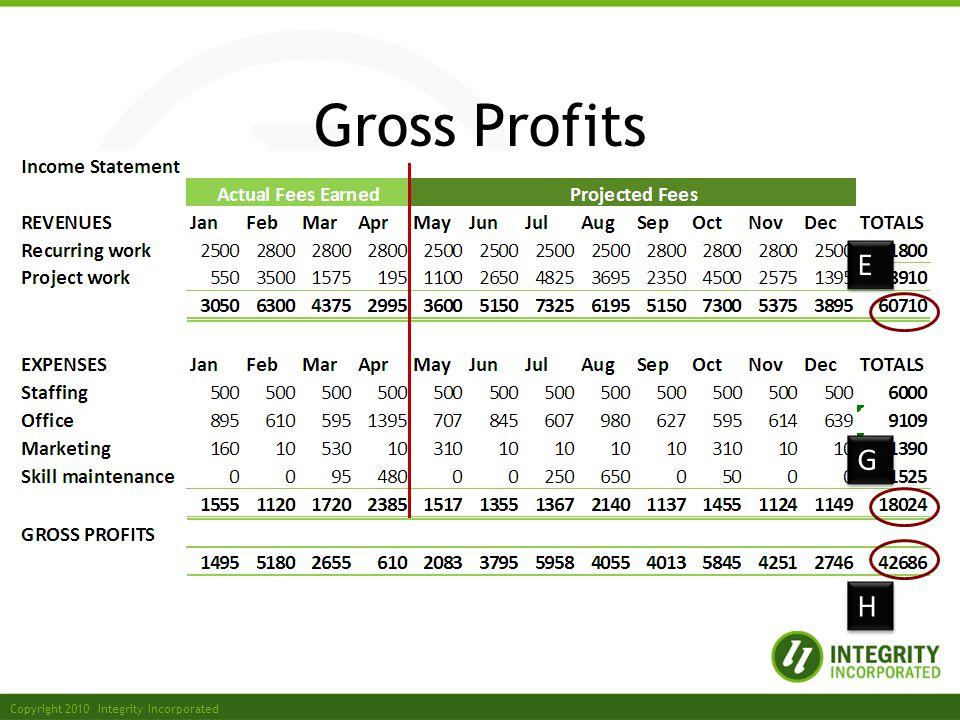 Copyright 2010 Integrity Incorporated Gross Profits G G E E H H