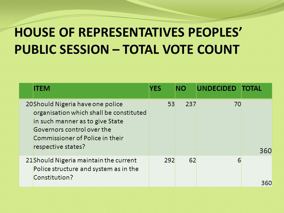 HOUSE OF REPRESENTATIVES PEOPLES PUBLIC SESSION – TOTAL VOTE COUNT ITEMYESNOUNDECIDEDTOTAL 20Should Nigeria have one police organisation which shall be constituted in such manner as to give State Governors control over the Commissioner of Police in their respective states.