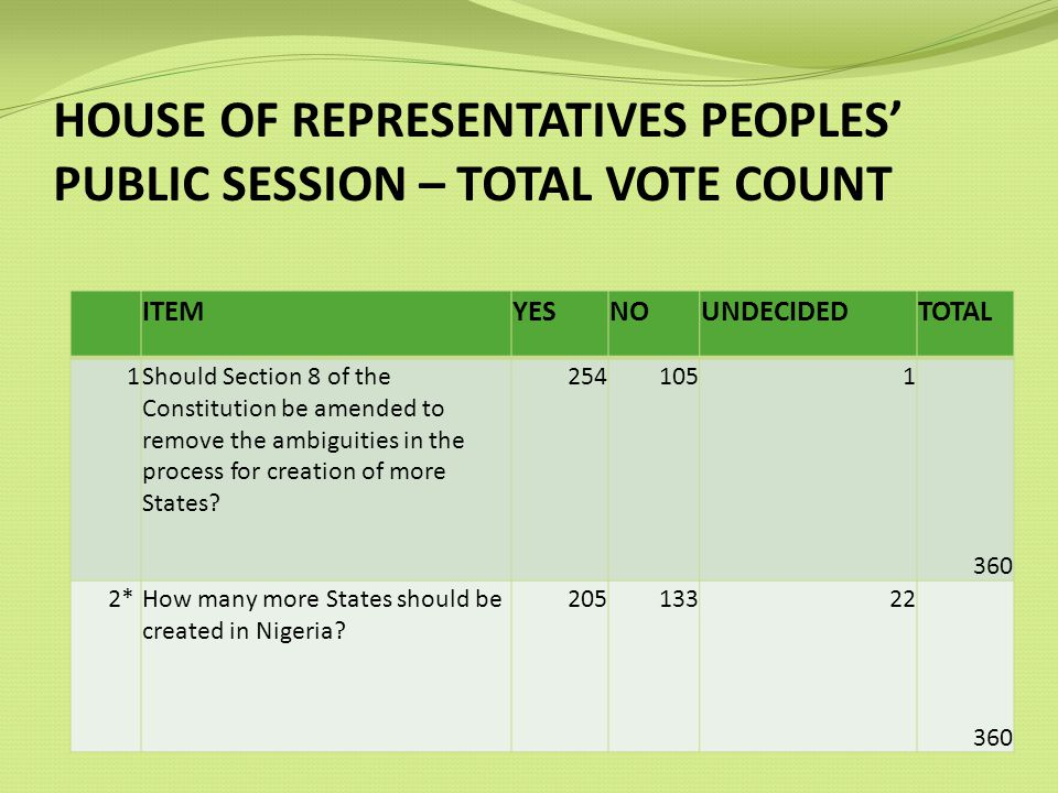HOUSE OF REPRESENTATIVES PEOPLES PUBLIC SESSION – TOTAL VOTE COUNT ITEMYESNOUNDECIDEDTOTAL 1Should Section 8 of the Constitution be amended to remove the ambiguities in the process for creation of more States.