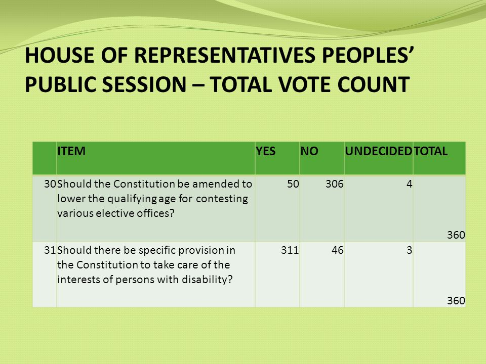 HOUSE OF REPRESENTATIVES PEOPLES PUBLIC SESSION – TOTAL VOTE COUNT ITEMYESNOUNDECIDEDTOTAL 30Should the Constitution be amended to lower the qualifying age for contesting various elective offices.