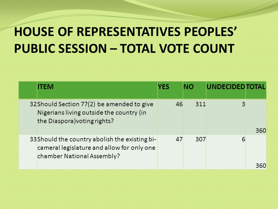 HOUSE OF REPRESENTATIVES PEOPLES PUBLIC SESSION – TOTAL VOTE COUNT ITEMYESNOUNDECIDEDTOTAL 32Should Section 77(2) be amended to give Nigerians living outside the country (in the Diaspora)voting rights.