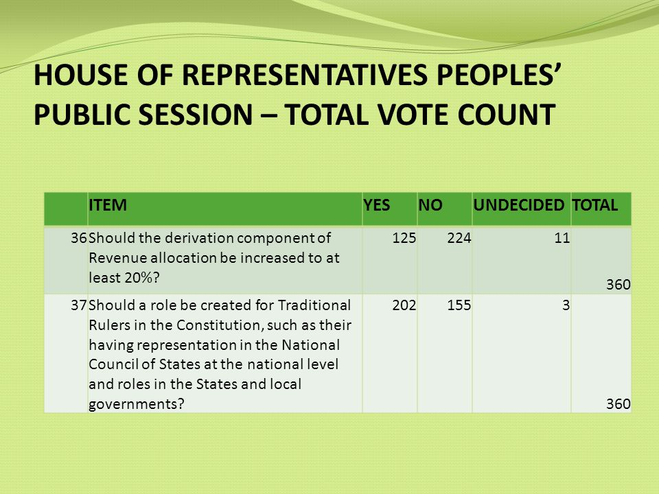 HOUSE OF REPRESENTATIVES PEOPLES PUBLIC SESSION – TOTAL VOTE COUNT ITEMYESNOUNDECIDEDTOTAL 36Should the derivation component of Revenue allocation be increased to at least 20%.