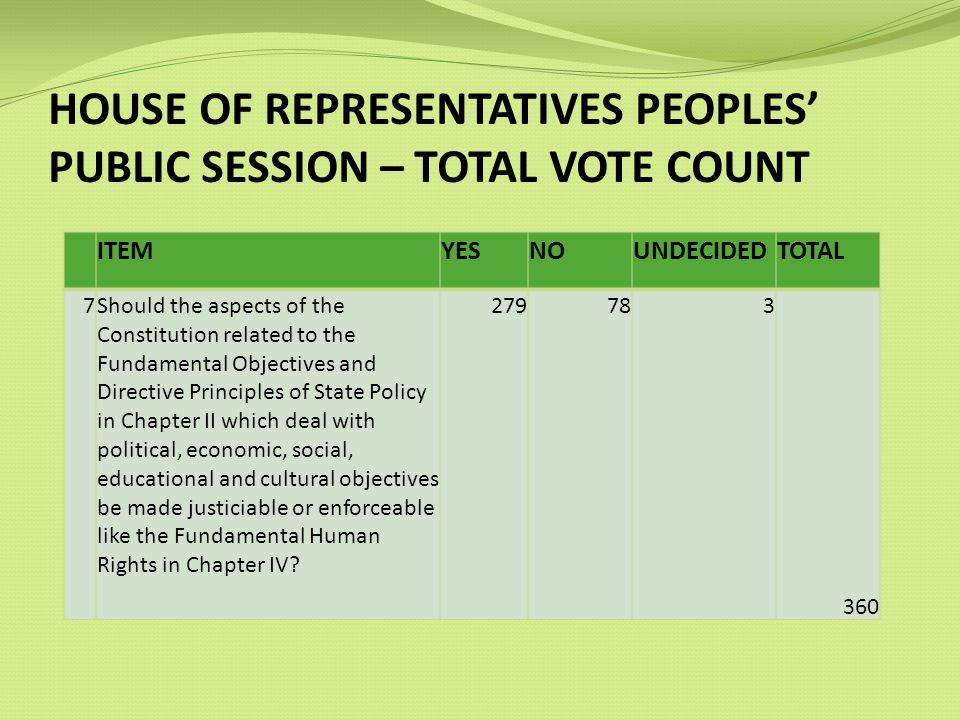 HOUSE OF REPRESENTATIVES PEOPLES PUBLIC SESSION – TOTAL VOTE COUNT ITEMYESNOUNDECIDEDTOTAL 7Should the aspects of the Constitution related to the Fundamental Objectives and Directive Principles of State Policy in Chapter II which deal with political, economic, social, educational and cultural objectives be made justiciable or enforceable like the Fundamental Human Rights in Chapter IV.